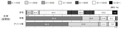 http://www.3215.co.jp/blog/upload_img/2018/12/%E5%A4%A7%E5%AD%A6%E9%80%9A%E5%AD%A6%E6%99%82%E9%96%93-thumb-400x97-4176.png