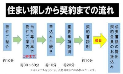 http://www.3215.co.jp/blog/upload_img/2018/12/%E5%A5%91%E7%B4%84%E3%81%AE%E6%B5%81%E3%82%8C-thumb-400x240-4064-thumb-400x240-4065-thumb-400x240-4067.jpg